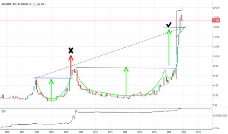 ARIHCAPM: Just check the flag pattern at end this month pin bar is forming