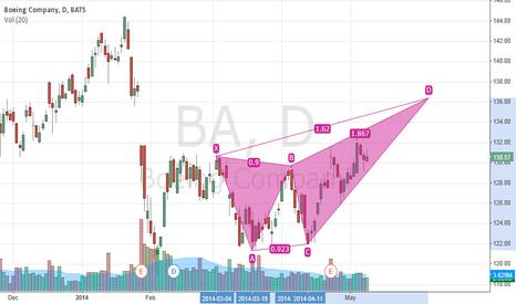 BA: $BA Bearish Bat