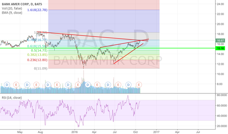 BAC: Too much going against it.
