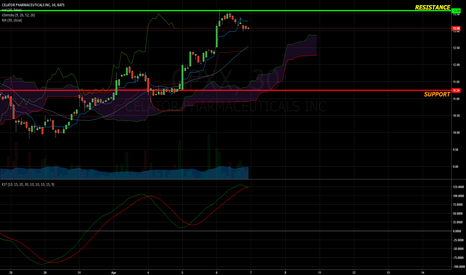 CPXX: Resistance and Support with Ichimoku Cloud Trend