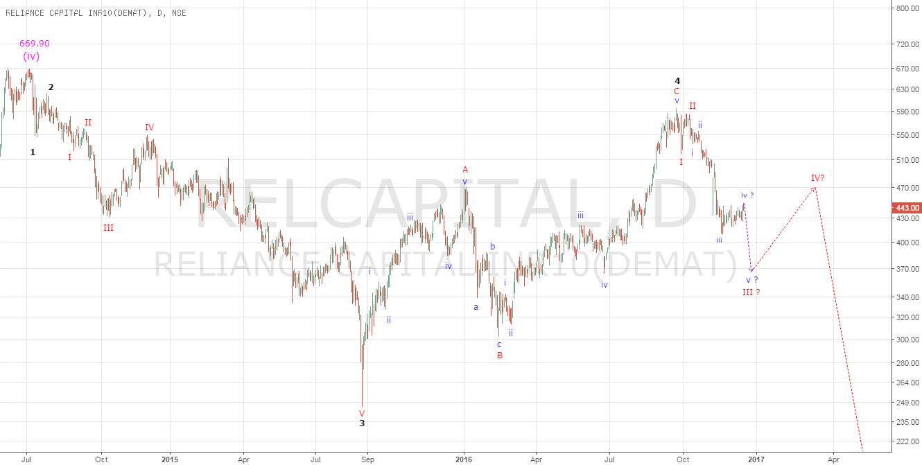 Reliance Capital : There Is Still Room Left For The Downside....