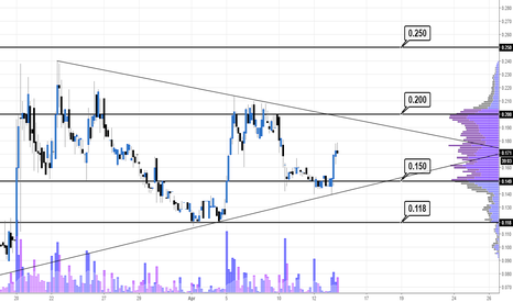 INFT: Targets to the upside still has some volume behind it #INFT