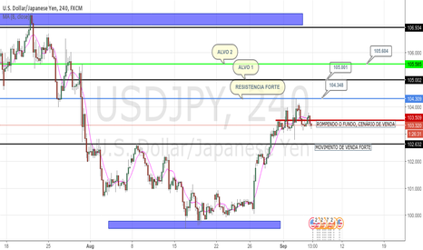 USDJPY: USDJPY - WAIT, WAIT AND WAIT AGAIN