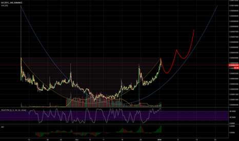 DLTBTC: $DLT Agrello Just Moving Up Cup to Cup