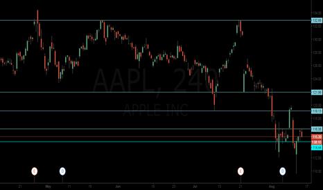 AAPL: AAPL in a kind of range