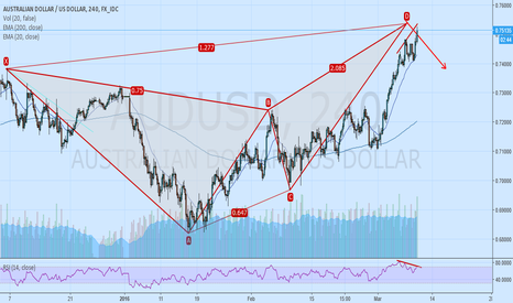 AUDUSD: AUDUSD - GIANT BUTTERFLY WITH BEARISH DIVERGENCE