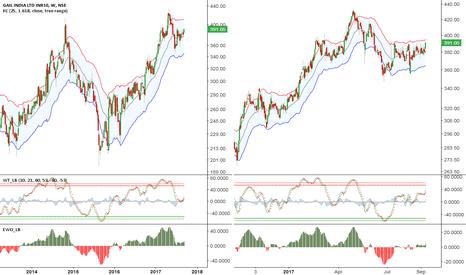 GAIL: GAIL: trading-buy