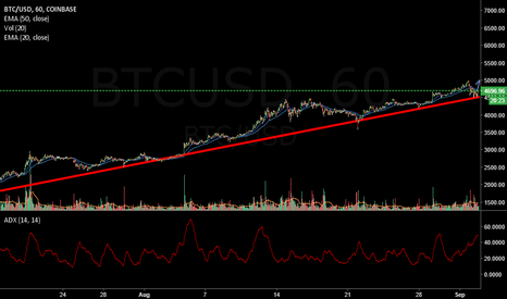 BTCUSD: 4700 and up