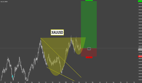 XAUUSD: XAUUSD  / Daily / Cup and Handle