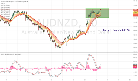 AUDNZD: Chat of the DAY