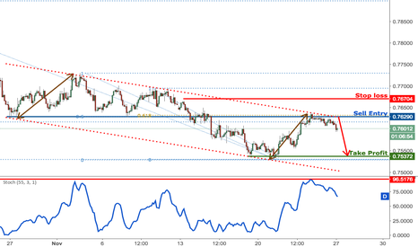 AUDUSD: AUDUSD testing major resistance, time to start selling
