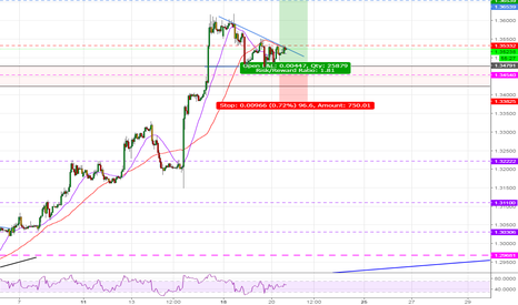 GBPUSD: GBPUSD - Time to fill the June 2016 Gap