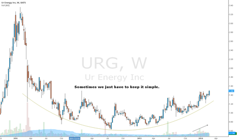 URG: Ur Energy on the weekly frame...