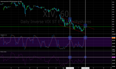 XIV: XIv hourly chart - Amateur TA Living and Learning
