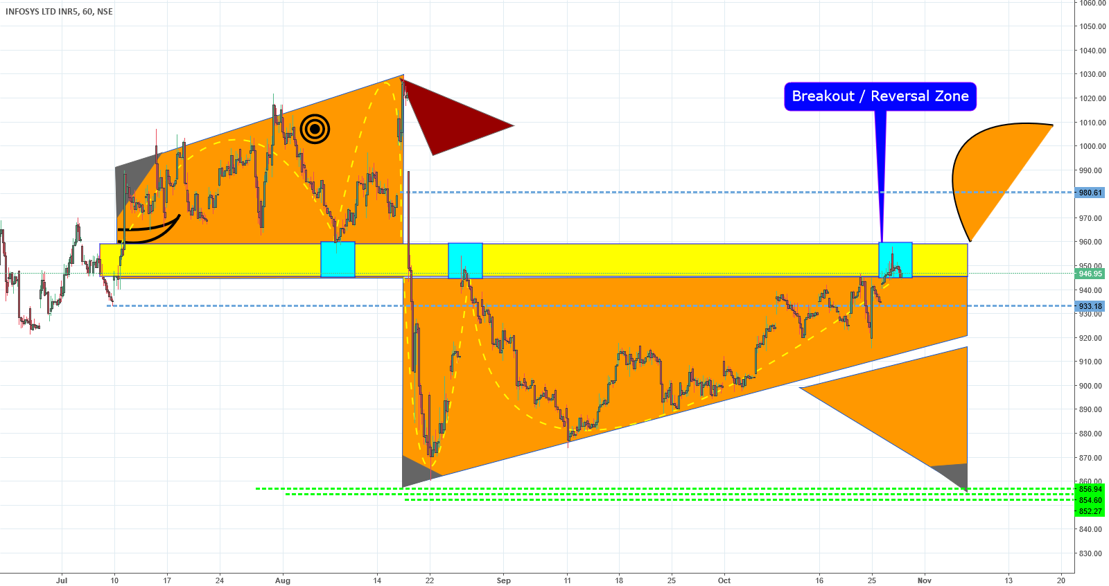 INFY Dog Breakout