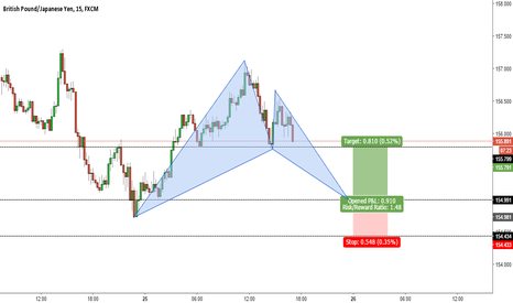 GBPJPY: BULLISH BAT PATTERN ON GBPJPY