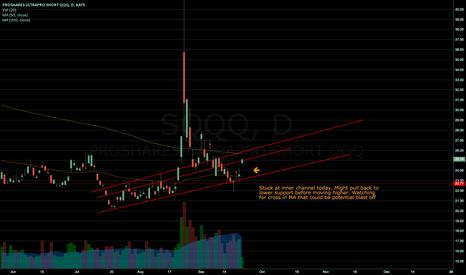 SQQQ: $SQQQ in a bear market