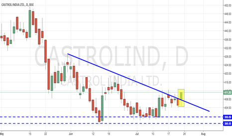 CASTROLIND: Castrol India - Breaking Trendline and Forming Higher Lows