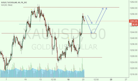 XAUUSD: XAUUSD going down a bit, then up?