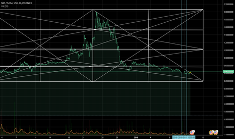 NXTUSDT: NXT breaked Sell Line Trend its going up huge