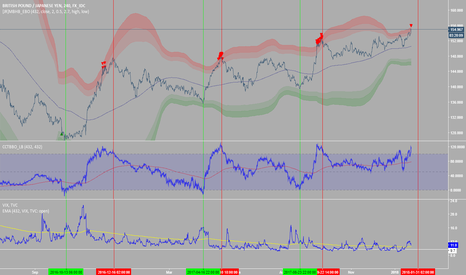 GBPJPY: GBPJPY and VIX... curiosity