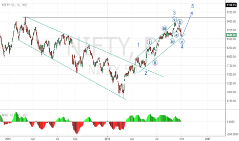 NIFTY: Bullish Nifty - Possible Elliott count