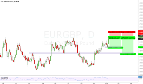 EURGBP: EURGBP SHORT key level
