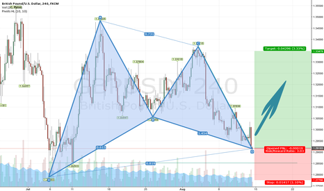 GBPUSD: GBPUSD Bullish Gartley formation