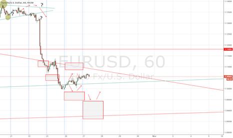 EURUSD: EUR/USD forecast 27 October 2015