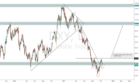 DXY: Dollar index ready to rally