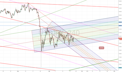 USDJPY: Which band will work more ?