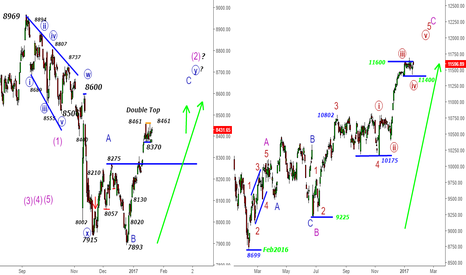DAX: DAX & India Nifty- The Last Bulls Capsule from 11400 -Trump Card