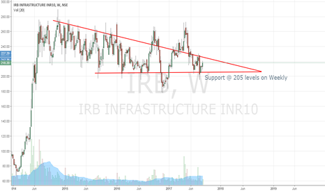 IRB: IRB Infra - Weekly Charts