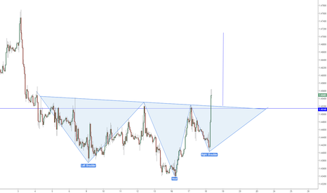 GBPUSD: Inverted Head & Shoulders in Play