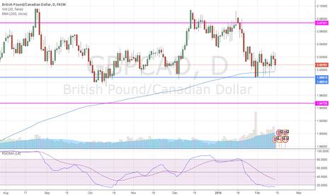 GBPCAD: Long GBP/CAD at bottom of weekly range