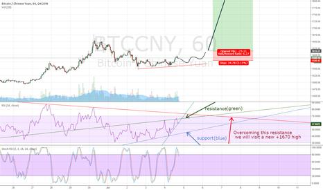 BTCCNY: BTC/CNY ups outlook.
