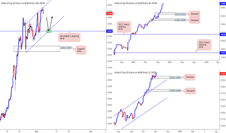 US30: DJIA looking tasty from 23392...
