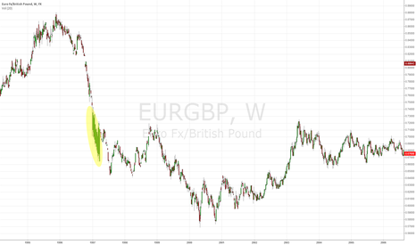 EURGBP: Hey TVIEW, WTF is this??
