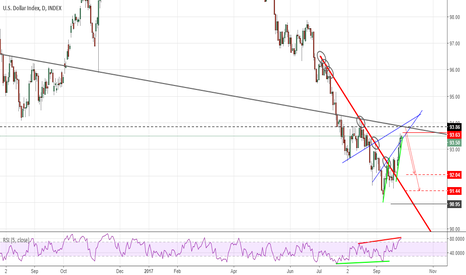 DXY: Dollar Index On The Daily