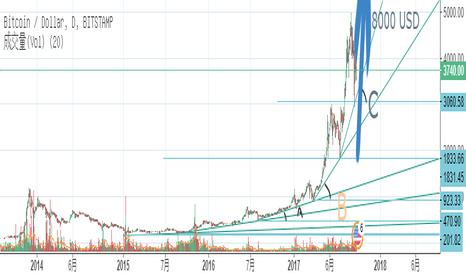 BTCUSD: BTC 还将继续进入幂增长