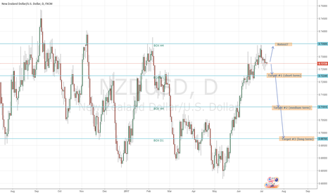 NZDUSD: NZDUSD sell d1 medium-term