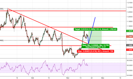 EURUSD: Potential Long from 1.1710