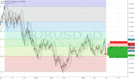 EURUSD: Short EUR/USD for 230 PiPs