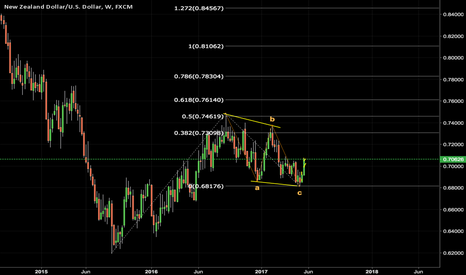 NZDUSD: NZDUSD Weekly chart looking Bullish