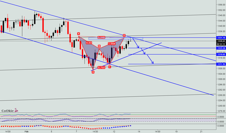XAUUSD: SHORT TERM SHORT SETUP CoOkiess...