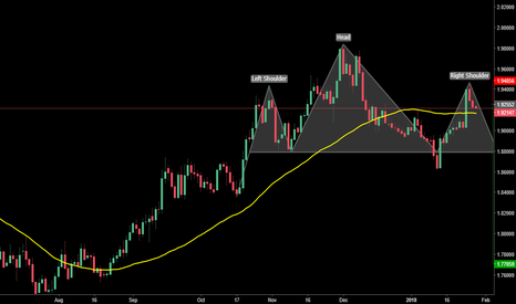 GBPNZD: GBPNZD Head and Shoulders Short