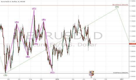 EURUSD: Elliott wave analysis eurusd