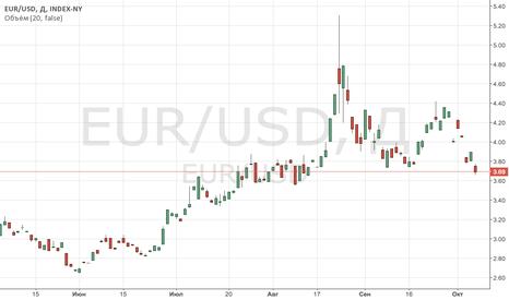 EUR/USD: EUR/USD: ожидаю выход из консолидации и продажи от 1,1425