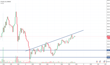 ETHUSD: Eth support & trend line