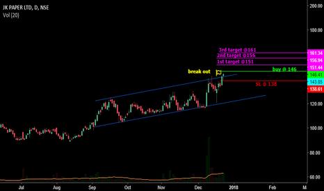 JKPAPER: Channel break out short term trade